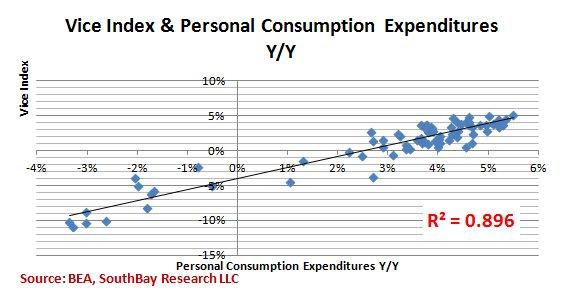 Consumer spending on gambling black casino indian oak